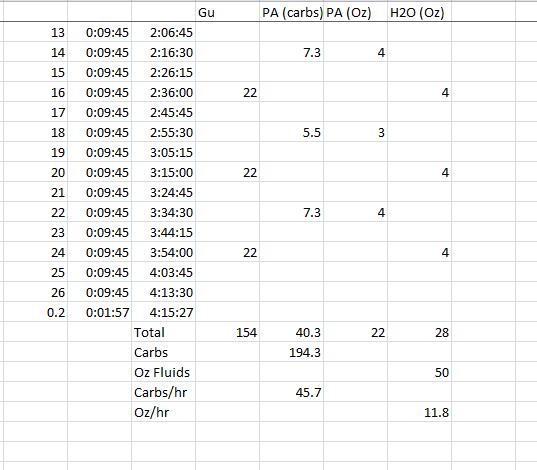 marathon spreadsheet